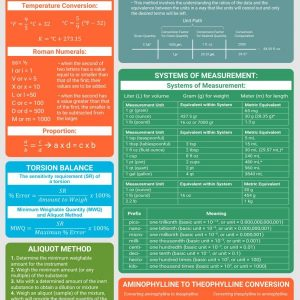 Pharmaceutical Calculations Equation Sheet